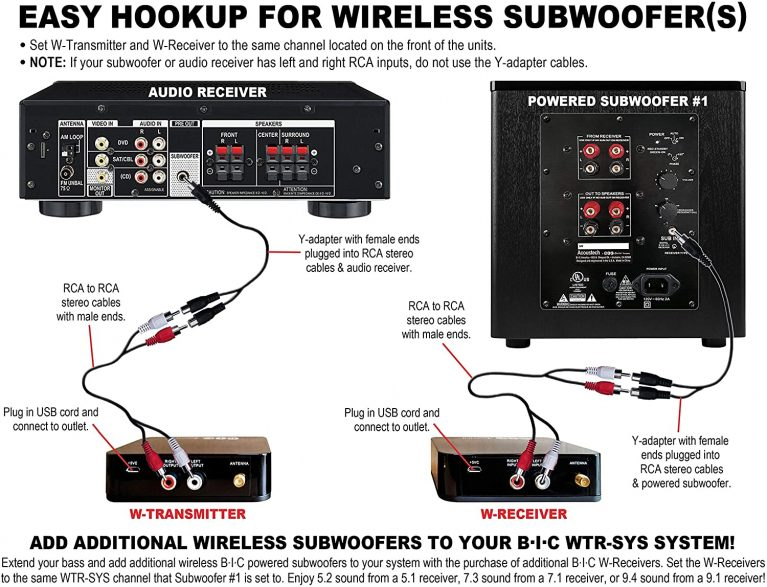Hookup of BIC America WTR-Sys Wireless Transmitter/Receiver Kit for Wireless Subwoofer
