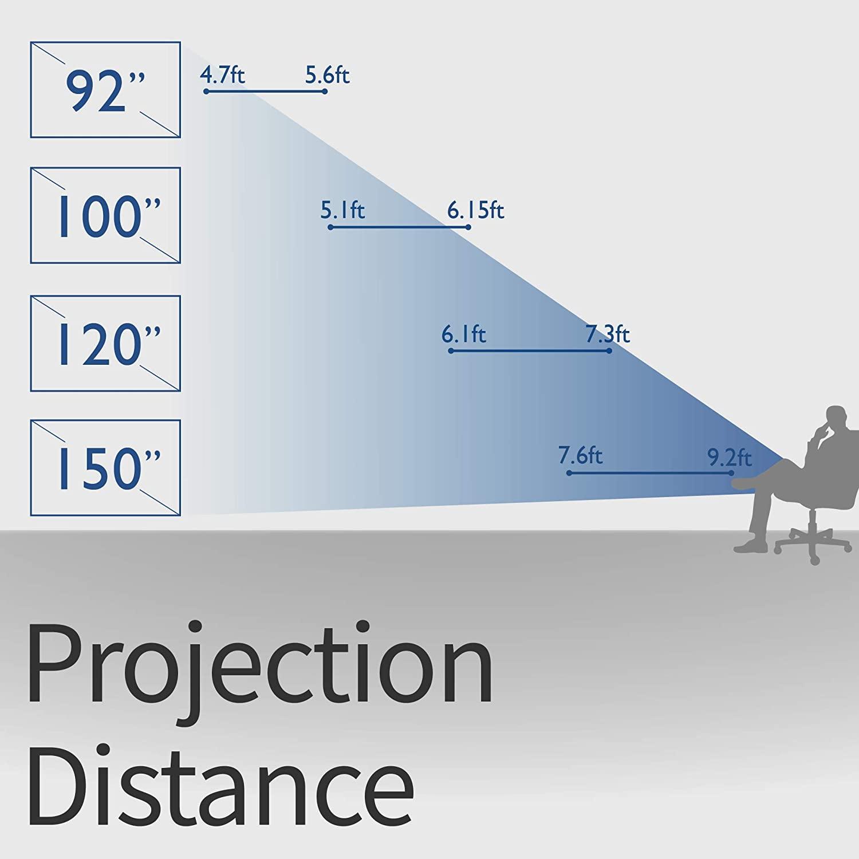 BenQ MW632ST WXGA projection distance